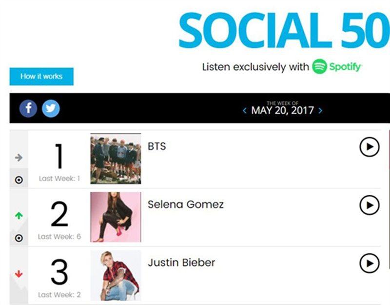 BTS to top Billboard Twitter Top Tracks | Korea Dispatch